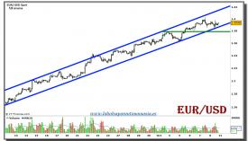 eur-usd-grafico-120-minutos-08-octubre-2010