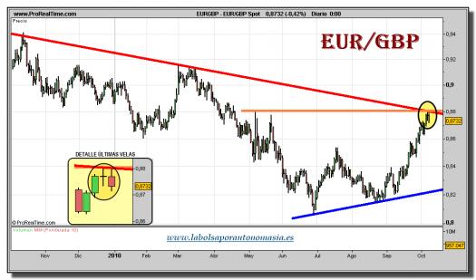 eur_gbp-spot-grafico-diario-08-octubre-2010