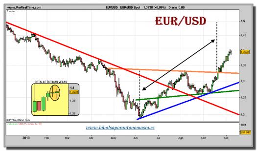 eur_usd-spot-grafico-diario-08-octubre-2010