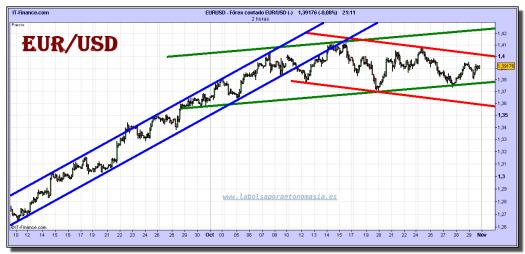 euro-dolar-grafico-intradiario-29-octubre-2010