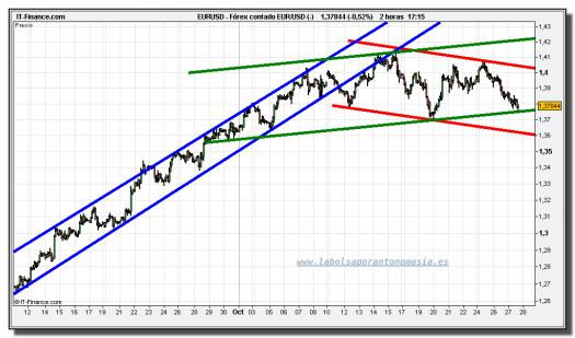 euro-dolar-tiempo-real-grafico-intradiario-27-octubre-2010