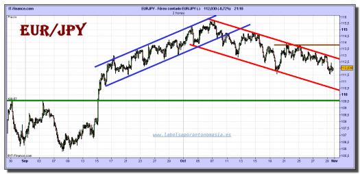 euro-yen-grafico-intradiario-29-octubre-2010