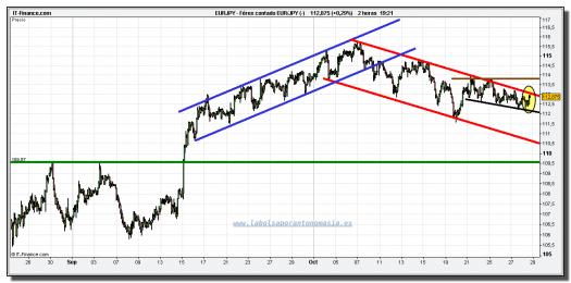 euro-yen-tiempo-real-grafico-intradiario-28-octubre-2010