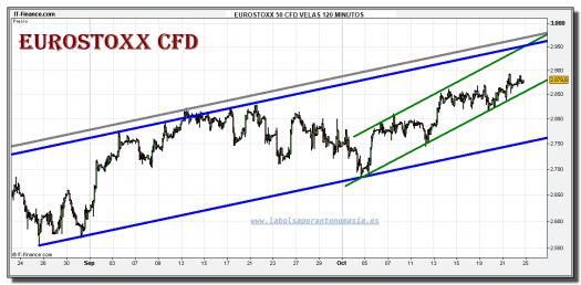 eurostoxx-50-cfd-grafico-intradiario-22-octubre-2010