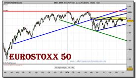eurostoxx-50-grafico-diario-01-octubre-2010