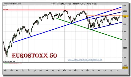 eurostoxx-50-grafico-diario-14-octubre-2010