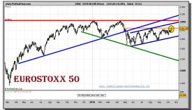 eurostoxx-50-grafico-diario-15-octubre-2010
