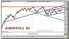 eurostoxx-50-grafico-diario-22-octubre-2010