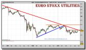 eurostoxx-utilities-sector-grafico-semanal-22-octubre-2010
