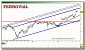 ferrovial-tiempo-real-grafico-intradiario-25-octubre-2010