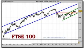 ftse-100-grafico-diario-01-octubre-2010