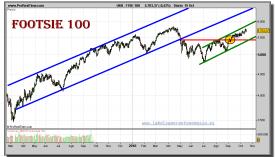 ftse-100-grafico-diario-15-octubre-2010