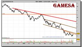gamesa-grafico-diario-05-octubre-2010