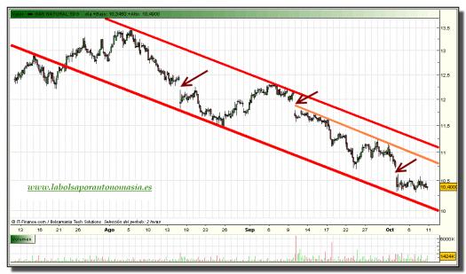 gas-natural-grafico-intradiario-08-octubre-2010