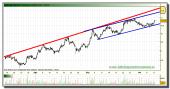 grifols-grafico-intradiario-tiempo-real-11-octubre-2010