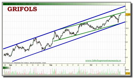 grifols-tiempo-real-grafico-intradiario-25-octubre-2010