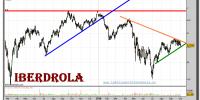 iberdrola-grafico-diario-04-octubre-2010