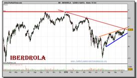 iberdrola-grafico-diario-15-octubre-2010