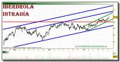 iberdrola-grafico-intradiario-22-octubre-2010
