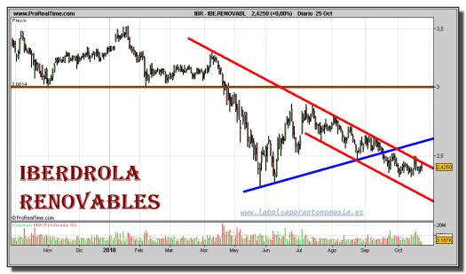 iberdrola-renovables-grafico-diario-25-octubre-2010