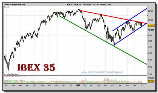 ibex-35-grafico-diario-01-octubre-2010