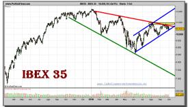 ibex-35-grafico-diario-01-octubre-20101