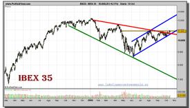 ibex-35-grafico-diario-15-octubre-2010