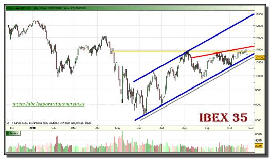 ibex-35-grafico-diario-27-octubre-2010