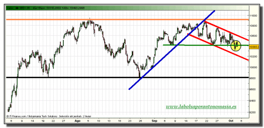 ibex-35-grafico-intradiario-04-octubre-2010