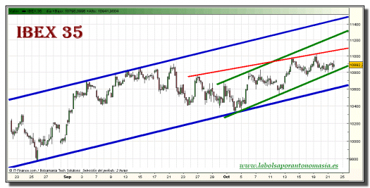 ibex-35-grafico-intradiario-21-octubre-2010