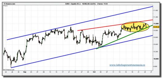 ibex-35-tiempo-real-cfd-grafico-intradiario-25-octubre-2010