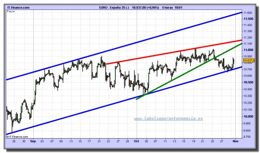 ibex-35-tiempo-real-cfd-grafico-intradiario-29-octubre-2010