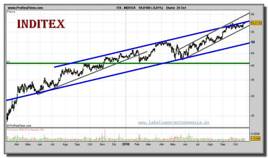 inditex-grafico-diario-26-octubre-2010