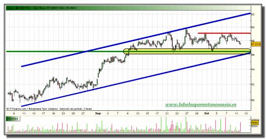 inditex-grafico-intradiario-11-octubre-2010