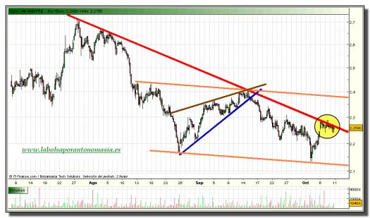 mapfre-grafico-intradiario-08-octubre-2010