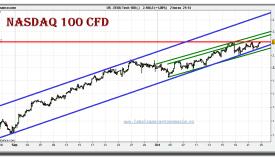 nasdaq-100-cfd-grafico-intradiario-22-octubre-2010