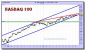nasdaq-100-cfd-grafico-intradiario-29-octubre-2010
