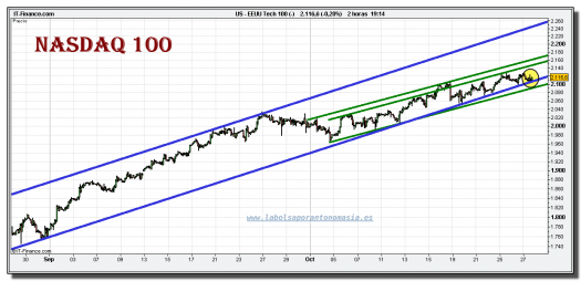 nasdaq-100-cfd-grafico-intradiario-tiempo-real-27-octubre-2010