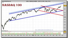 nasdaq-100-index-grafico-diario-15-octubre-2010
