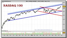 nasdaq-100-index-grafico-diario-22-octubre-2010