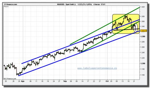 oro-cfd-grafico-intradiario-tiempo-real-21-octubre-2010