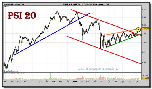 psi-20-index-grafico-diario-08-octubre-2010