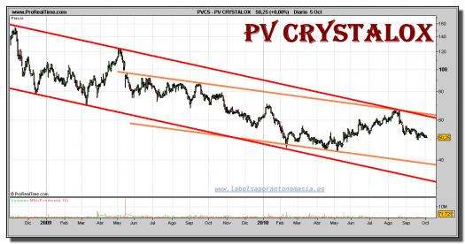 pv-crystalox-grafico-diario-05-octubre-2010