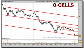 q-cells-se-grafico-diario-05-octubre-2010
