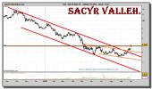 sacyr-vallehermoso-grafico-diario-01-octubre-2010