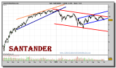 santander-grafico-diario-01-octubre-2010