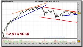 santander-grafico-diario-15-octubre-2010
