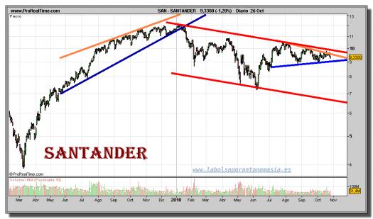 santander-grafico-diario-26-octubre-2010