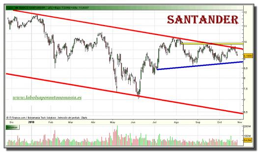 santander-grafico-diario-27-octubre-2010