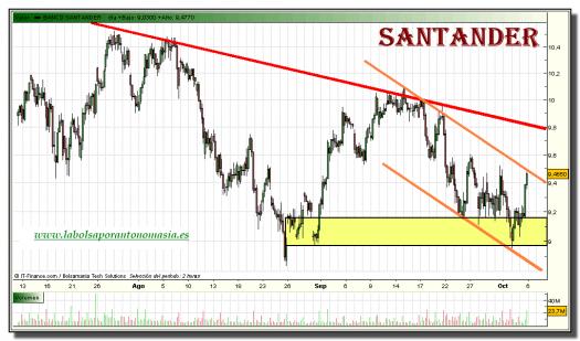 santander-grafico-intradiario-05-octubre-2010